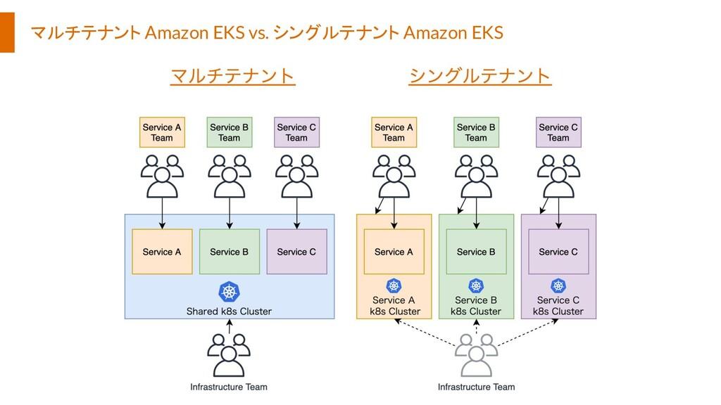 マルチテナント Amazon EKS vs. シングルテナント Amazon EKS