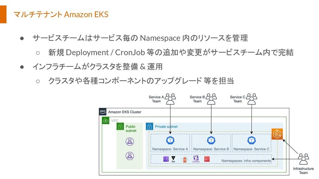 マルチテナント Amazon EKS ● サービスチームはサービス毎の Namespace 内...