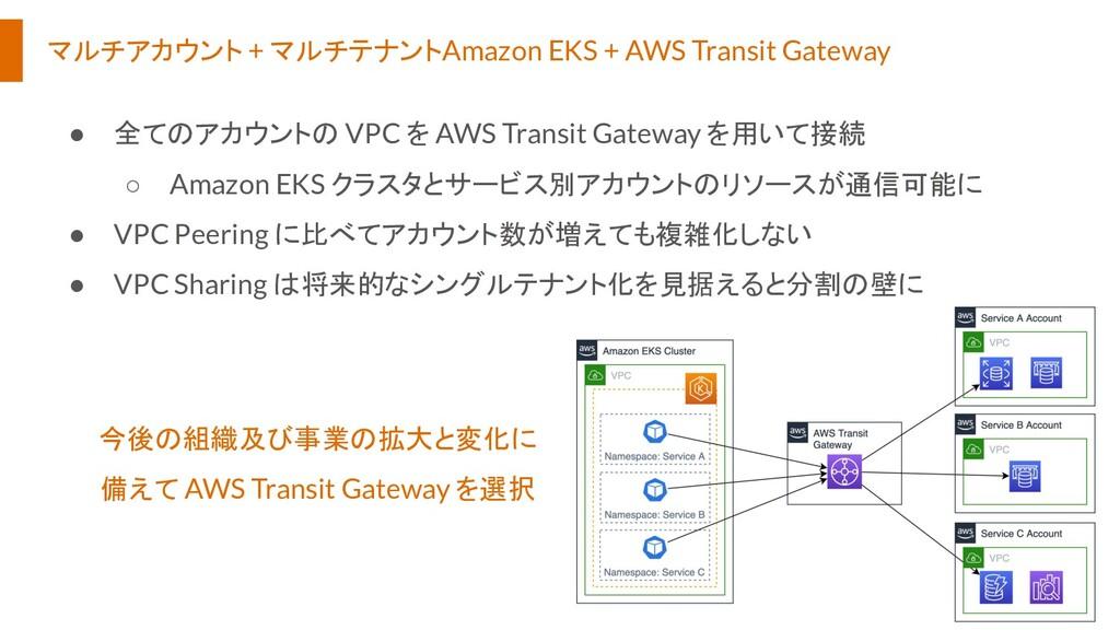 マルチアカウント + マルチテナントAmazon EKS + AWS Transit Gate...