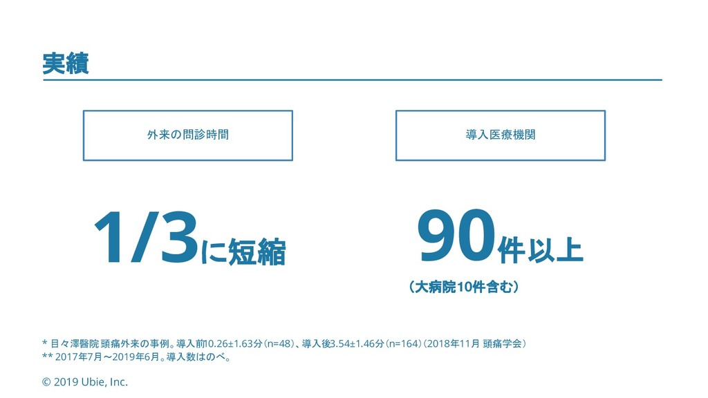 © 2019 Ubie, Inc. 1 2 実績 * 目々澤醫院 頭痛外来の事例。導入前 10...