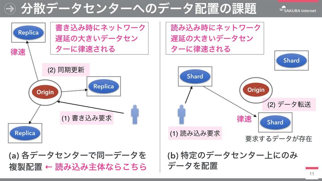 11 σʔληϯλʔͷσʔλஔͷ՝ Replica Origin (1) ॻ͖ࠐΈཁ...