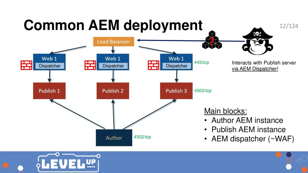 Common AEM deployment Main blocks: • Author AEM...