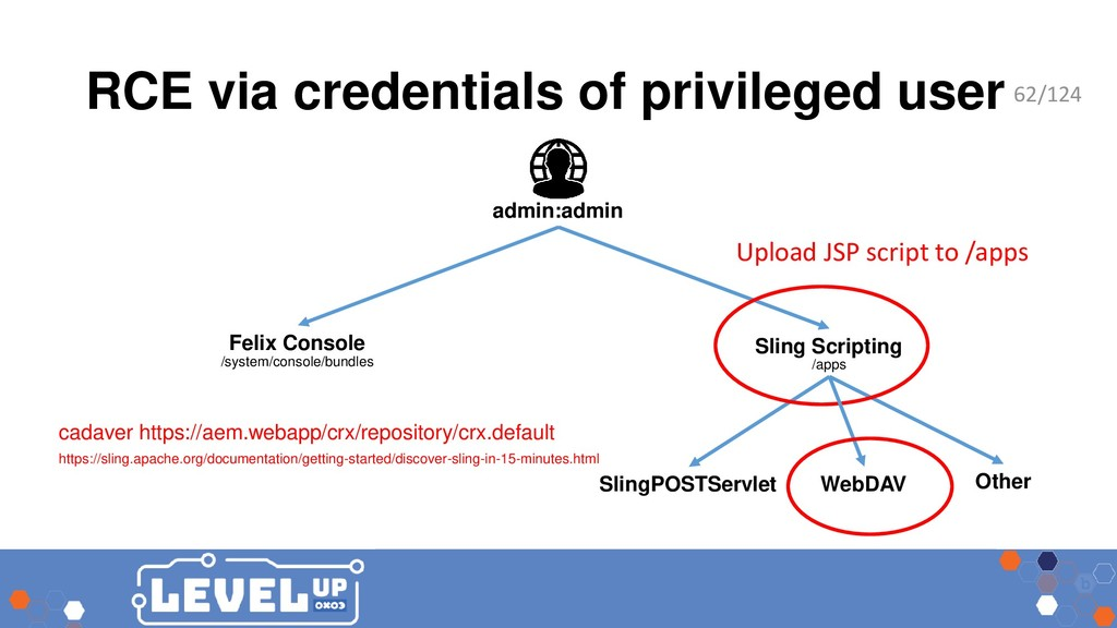 RCE via credentials of privileged user Felix Co...
