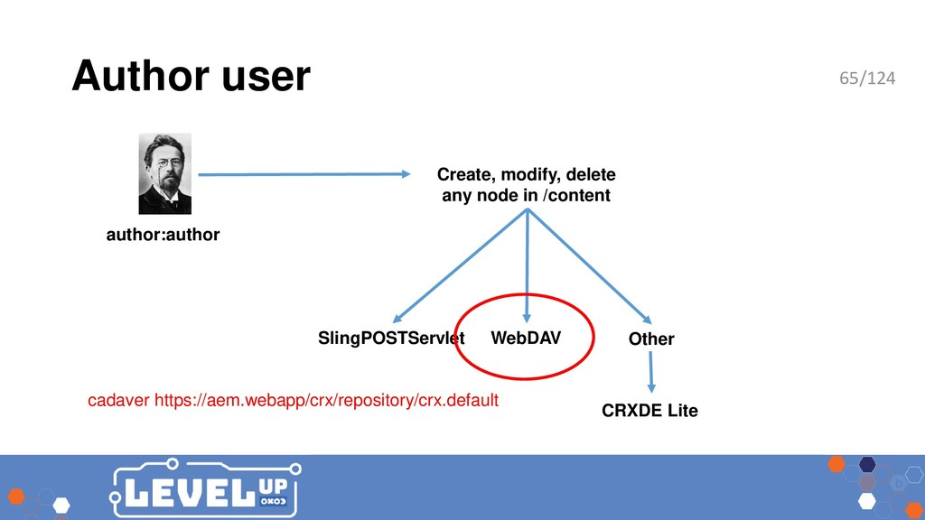 Author user author:author SlingPOSTServlet WebD...