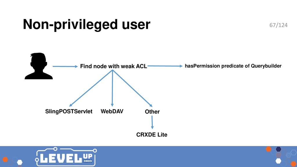 Non-privileged user SlingPOSTServlet WebDAV Fin...