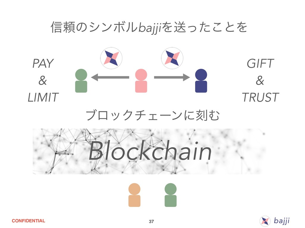 CONFIDENTIAL 37 Blockchain PAY & LIMIT GIFT & T...