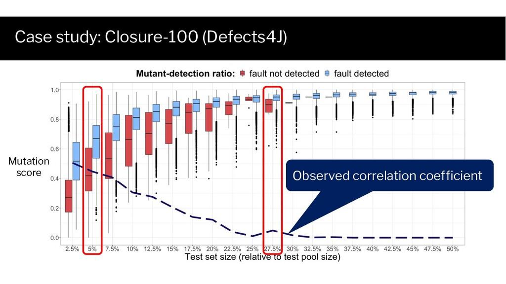Mutation score Observed correlation coefficient ...