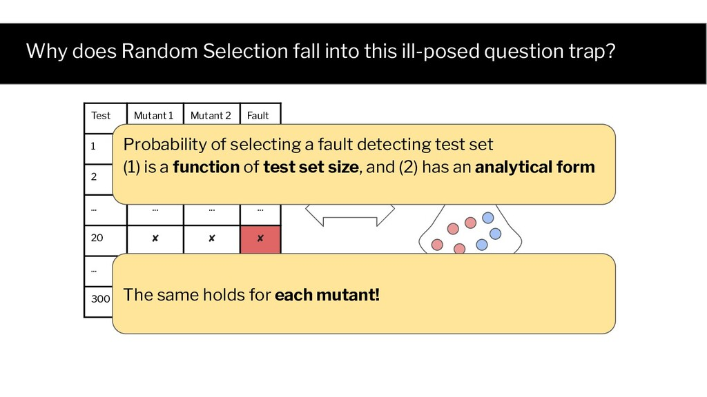 Why does Random Selection fall into this ill-po...