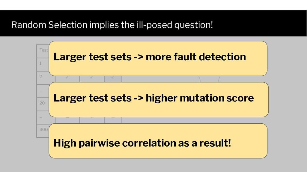 Test Mutant 1 Mutant 2 Fault 1 ✓ ✘ ✘ 2 ✓ ✓ ✓ .....