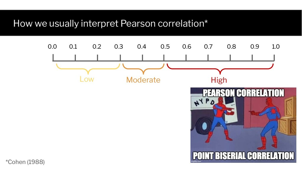 How we usually interpret Pearson correlation* H...