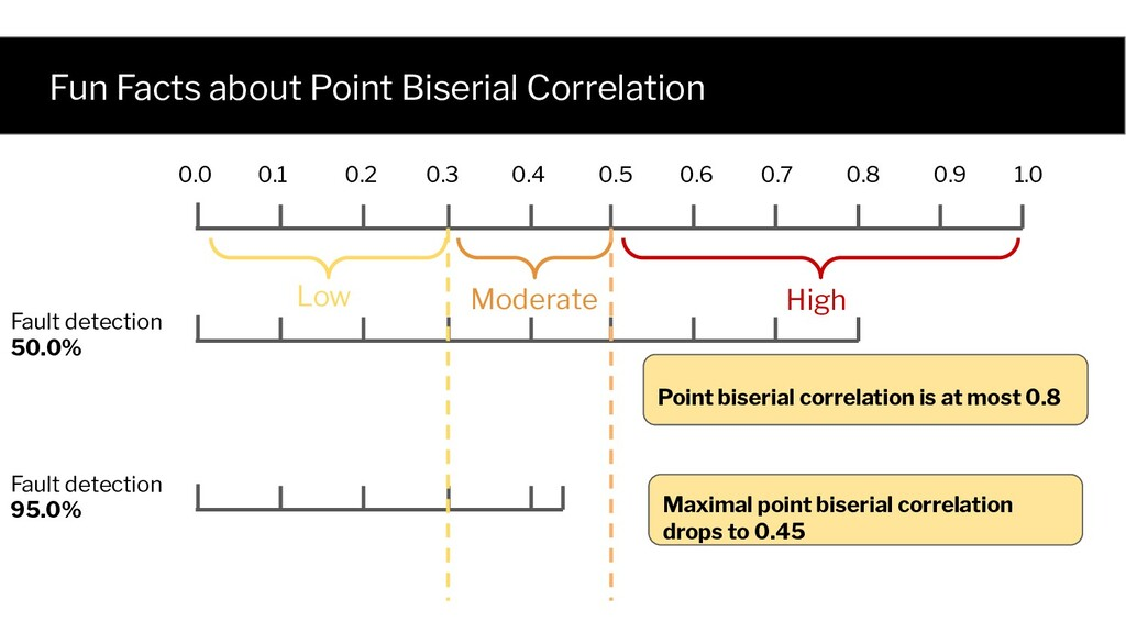 Fun Facts about Point Biserial Correlation High...