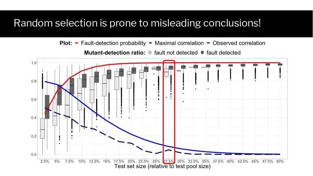 Random selection is prone to misleading conclus...