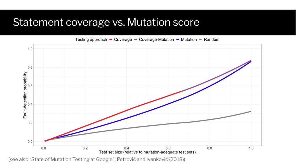 Statement coverage vs. Mutation score (see also...