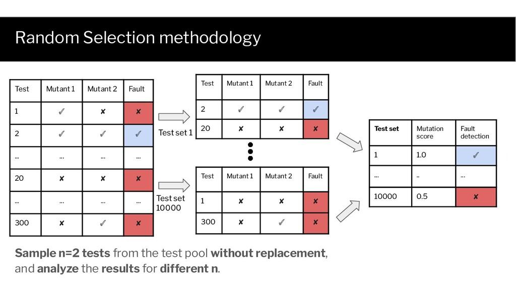 Random Selection methodology Test Mutant 1 Muta...