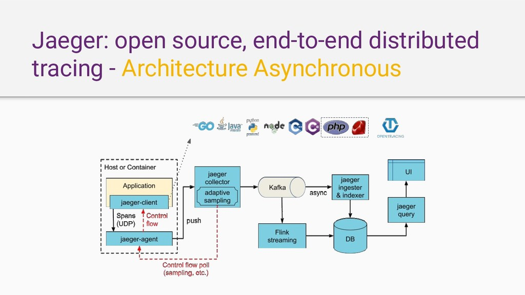 Jaeger: open source, end-to-end distributed tra...