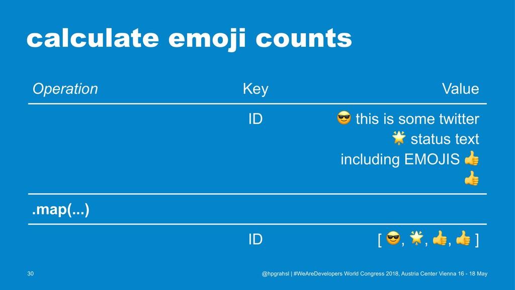 calculate emoji counts Operation Key Value ID !...
