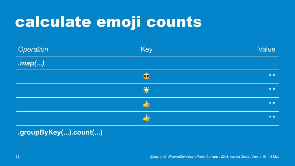 calculate emoji counts Operation Key Value .map...