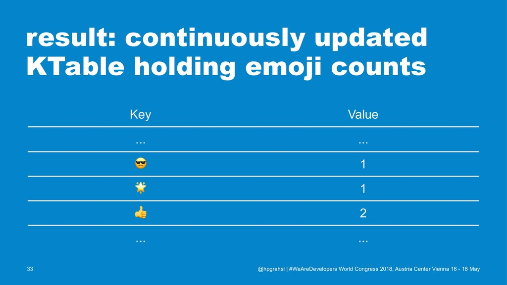 result: continuously updated KTable holding emo...