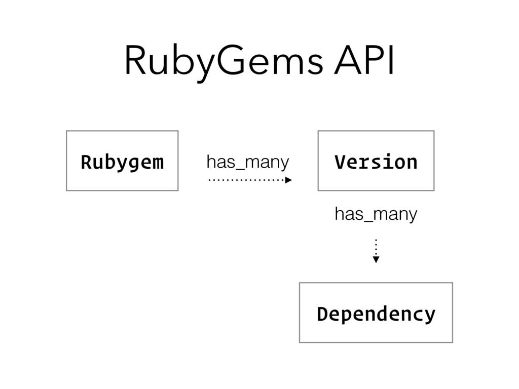 RubyGems API Rubygem Version Dependency has_man...