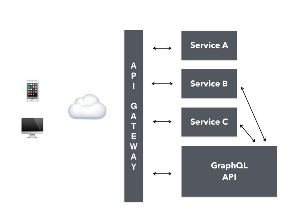 GraphQL API   ☁ A P I  G A T E W A Y Servi...