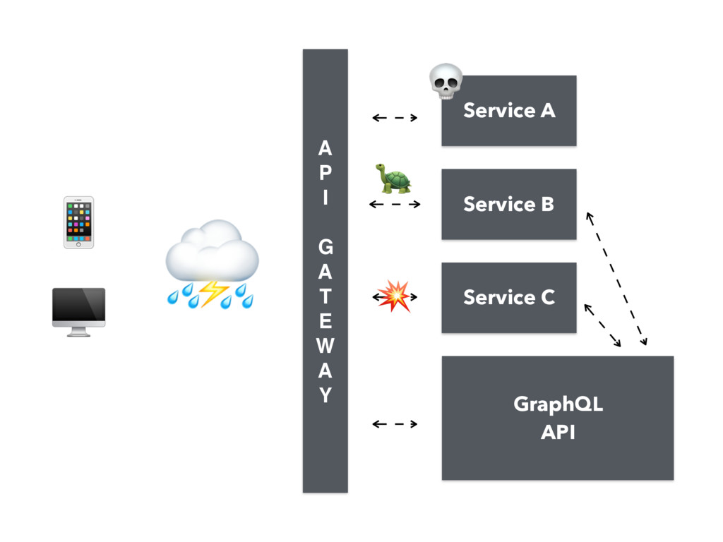 GraphQL API   ⛈ A P I  G A T E W A Y Servi...