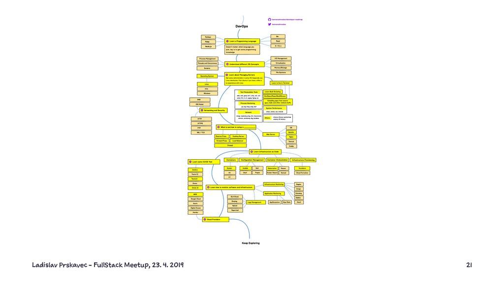 Ladislav Prskavec - FullStack Meetup, 23. 4. 20...