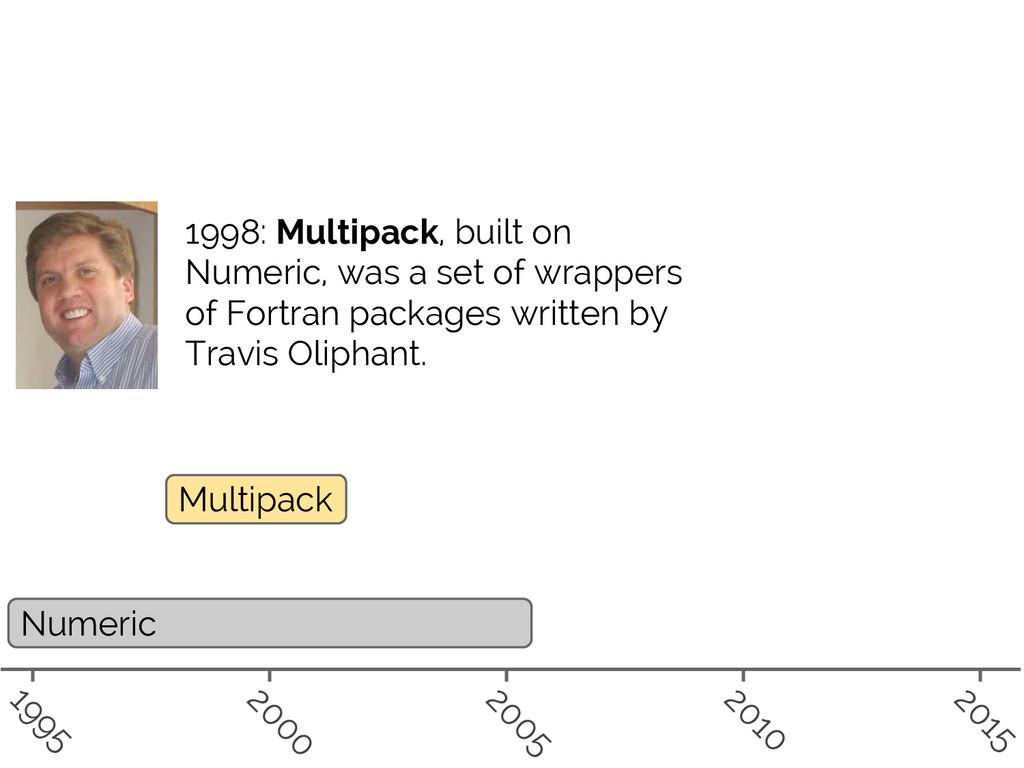 #SciPy2015 Jake VanderPlas Numeric Multipack 19...