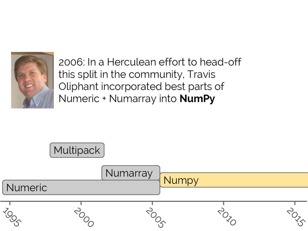 #SciPy2015 Jake VanderPlas Numeric Numarray Mul...