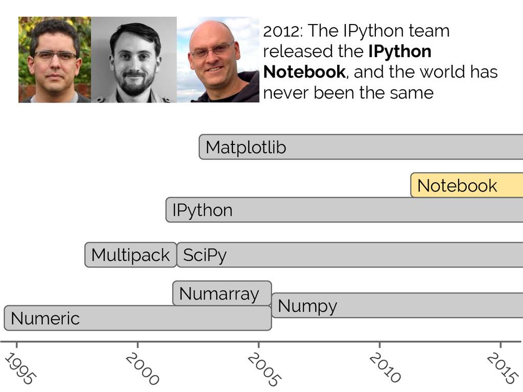 #SciPy2015 Jake VanderPlas Numeric Numarray Num...