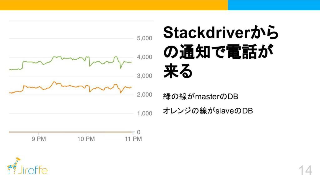 14 緑の線がmasterのDB オレンジの線がslaveのDB Stackdriverから ...