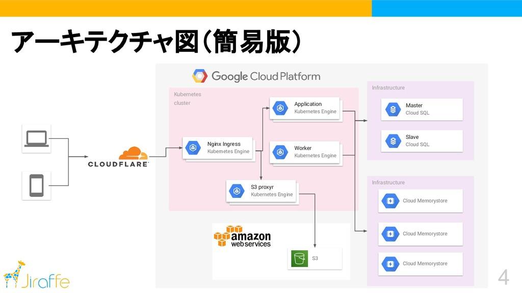 4 アーキテクチャ図(簡易版) Infrastructure Master Cloud SQL...