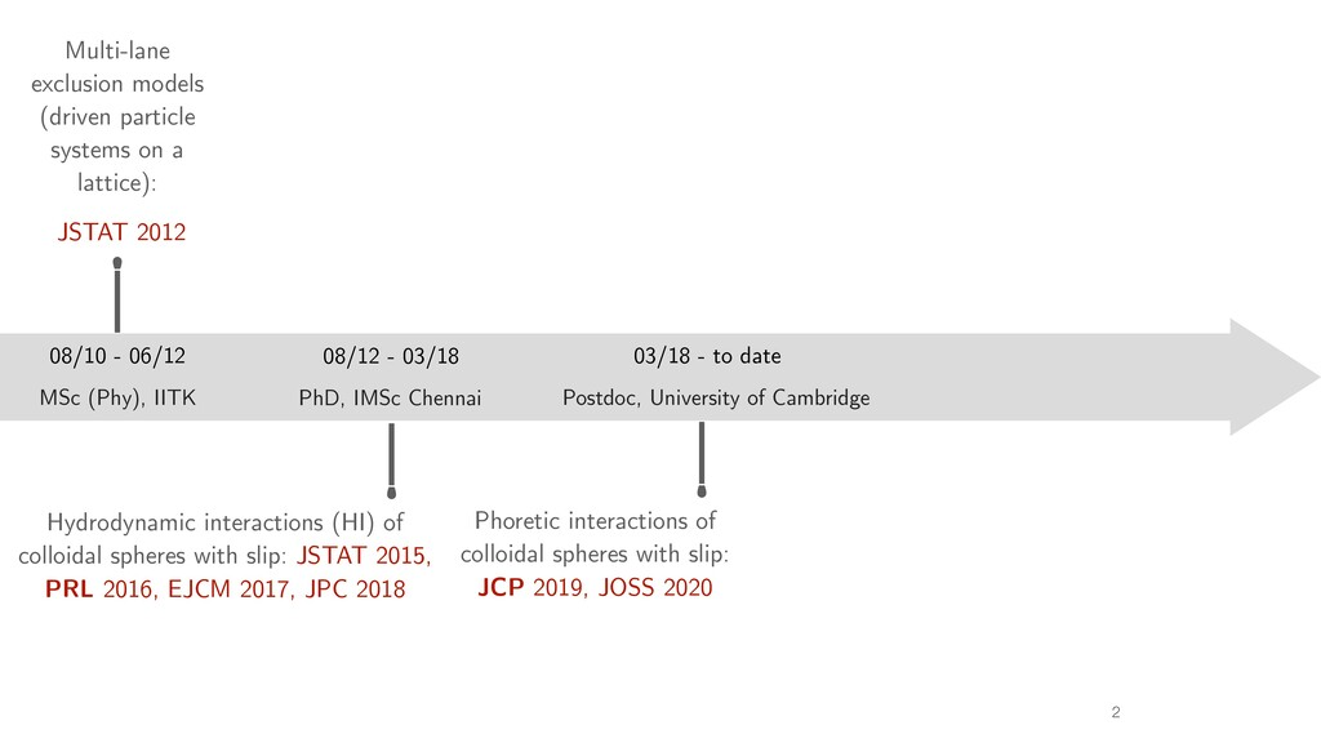 MSc (Phy), IITK 08/10 - 06/12 PhD, IMSc Chennai...