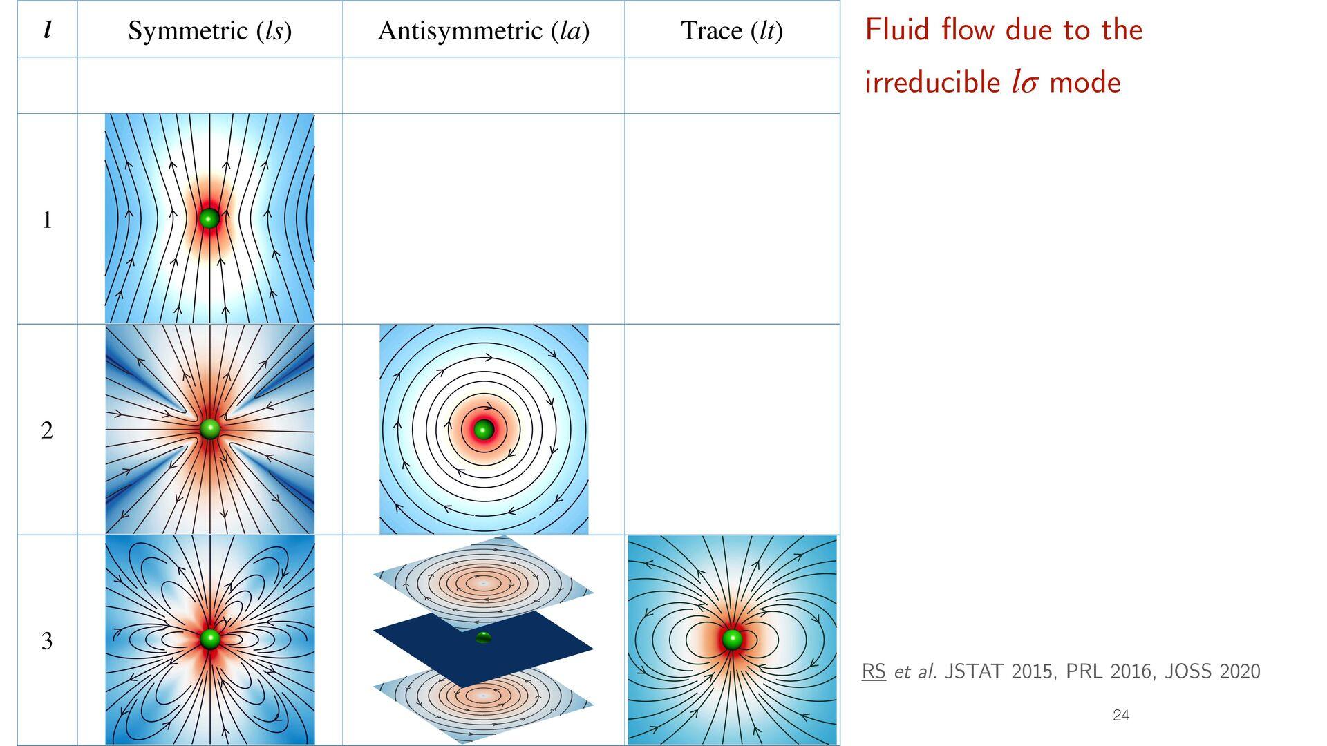 Boundary integral representation of Stokes equa...