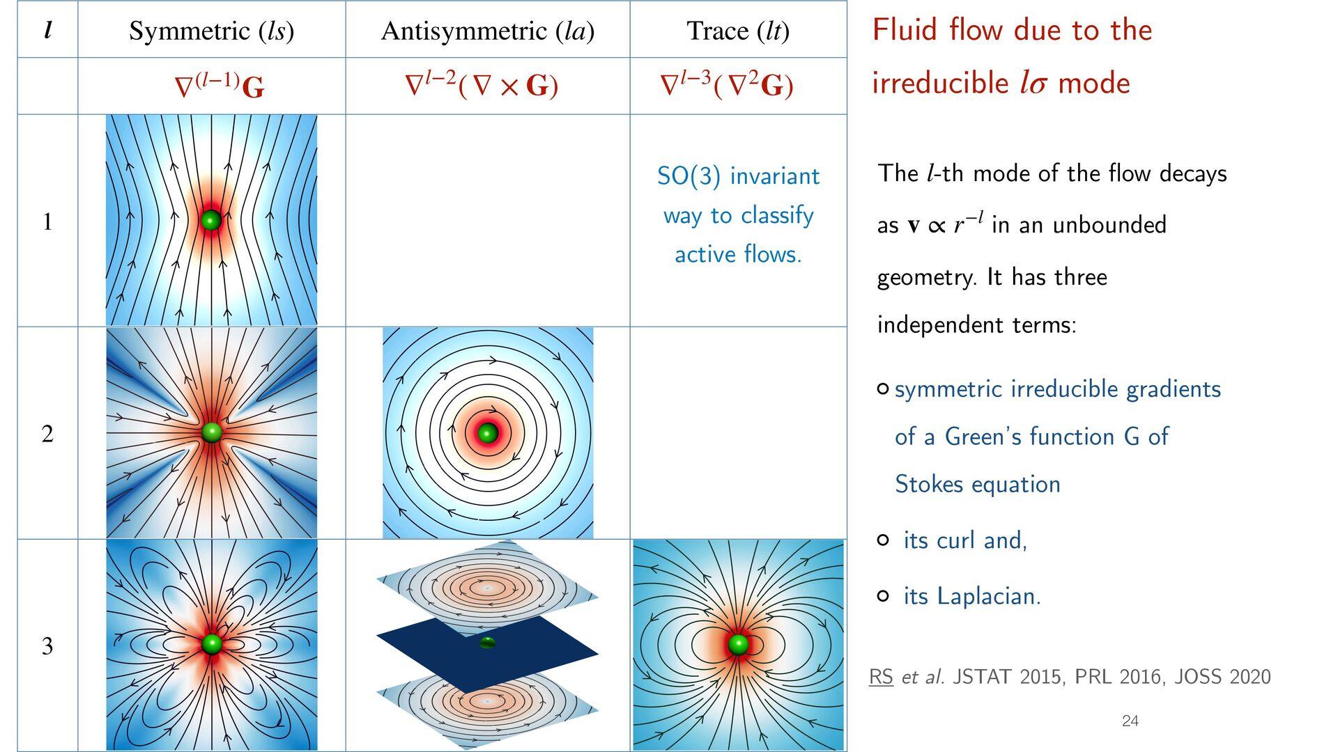 Ritz-Galerkin discretization 23 boundary veloci...