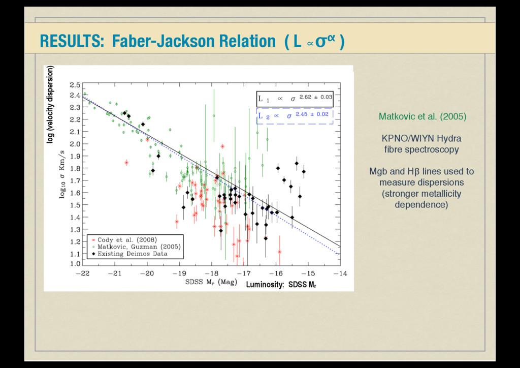 Luminosity: SDSS Mr log (velocity dispersion) M...