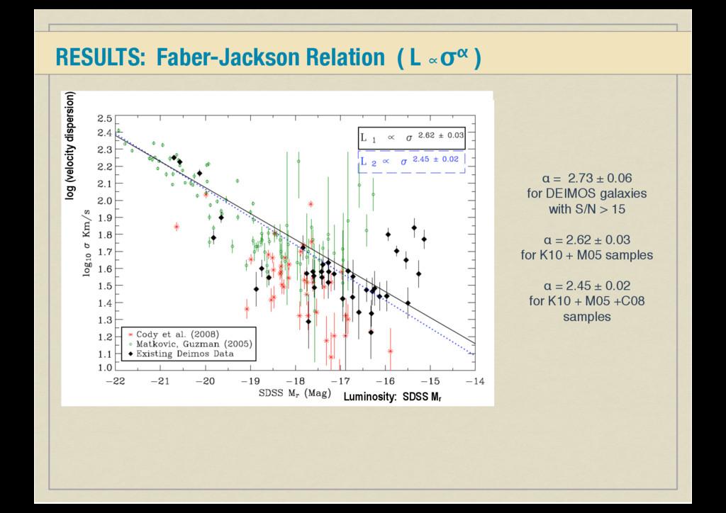 RESULTS: Faber-Jackson Relation ( L ∝σα ) Lumin...