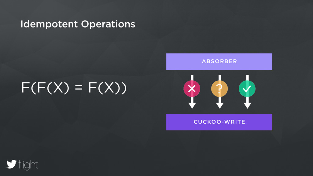 Idempotent Operations F(F(X) = F(X)) ABSORBER C...