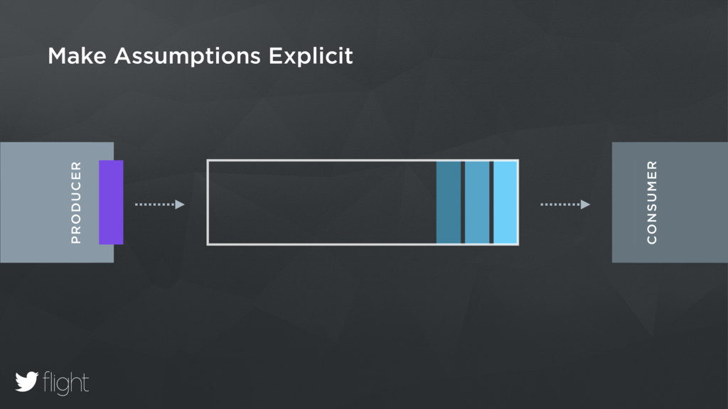 Make Assumptions Explicit PRODUCER . CONSUMER