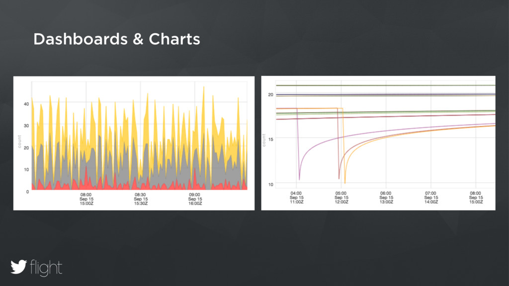 Dashboards & Charts