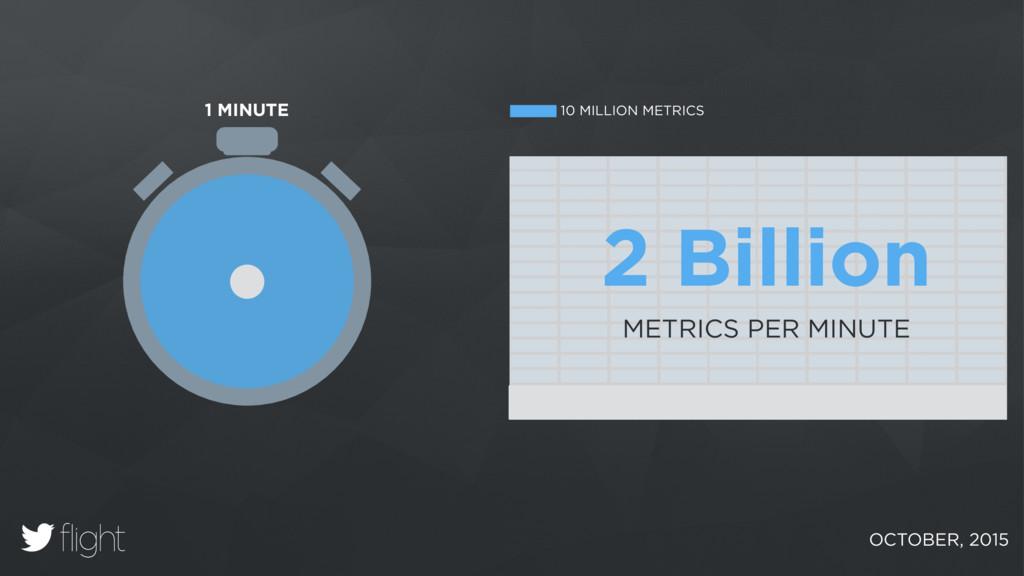 2 Billion METRICS PER MINUTE 1 MINUTE 10 MILLIO...