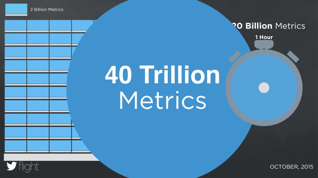 14 Days x 24 Hours 120 Billion Metrics x = 1 Ho...