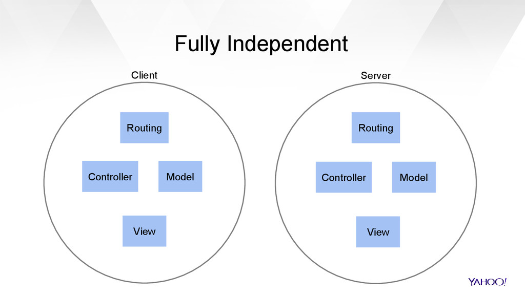 Fully Independent Client Server Model View Cont...