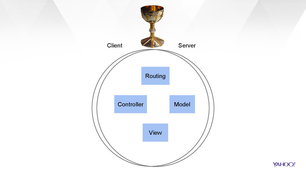 Client Controller Model View Routing Server