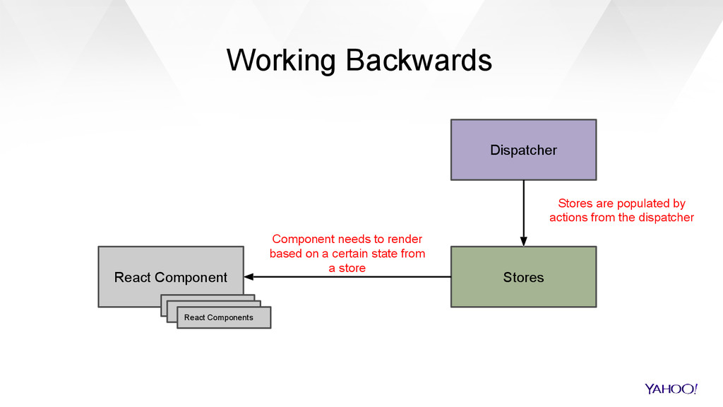 Working Backwards Dispatcher Stores React Compo...