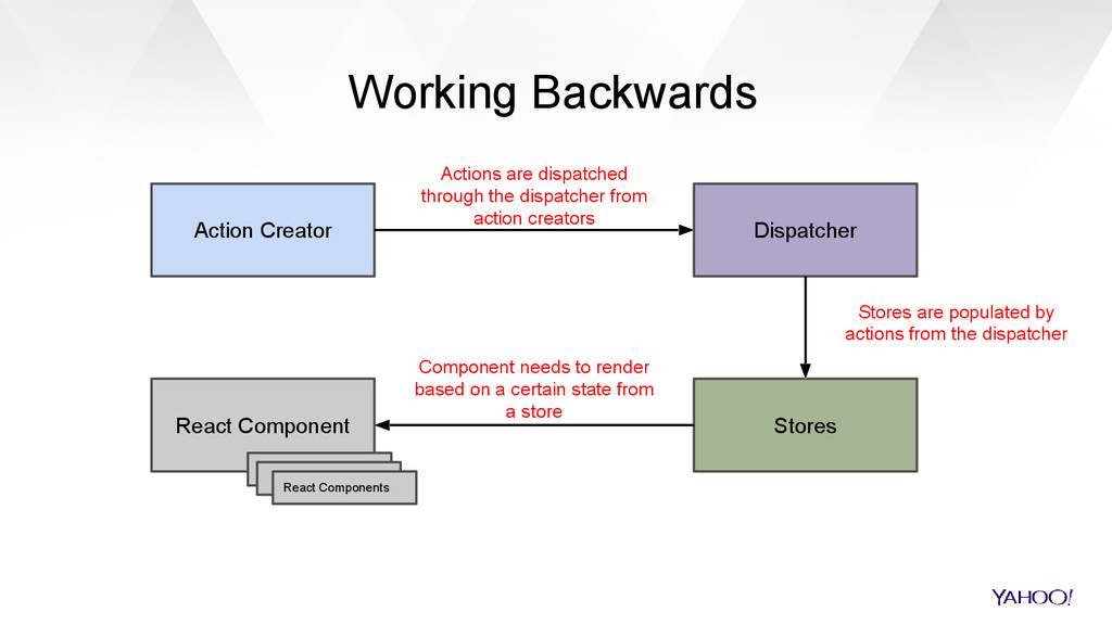 Working Backwards Action Creator Actions are di...