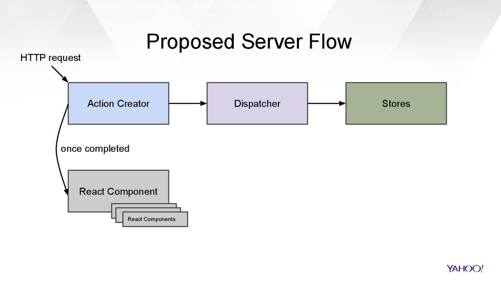 Action Creator Dispatcher Stores React Componen...