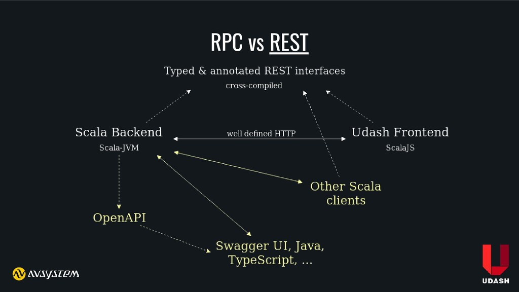 RPC vs REST