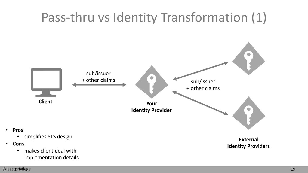 19 @leastprivilege Pass-thru vs Identity Transf...