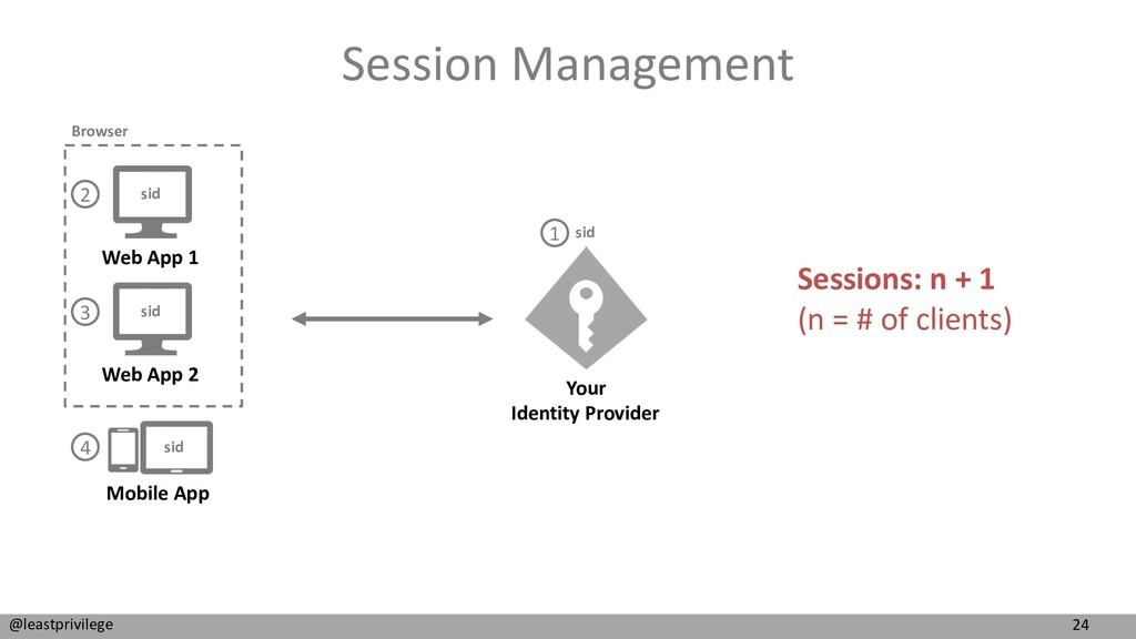 24 @leastprivilege Session Management Web App 1...