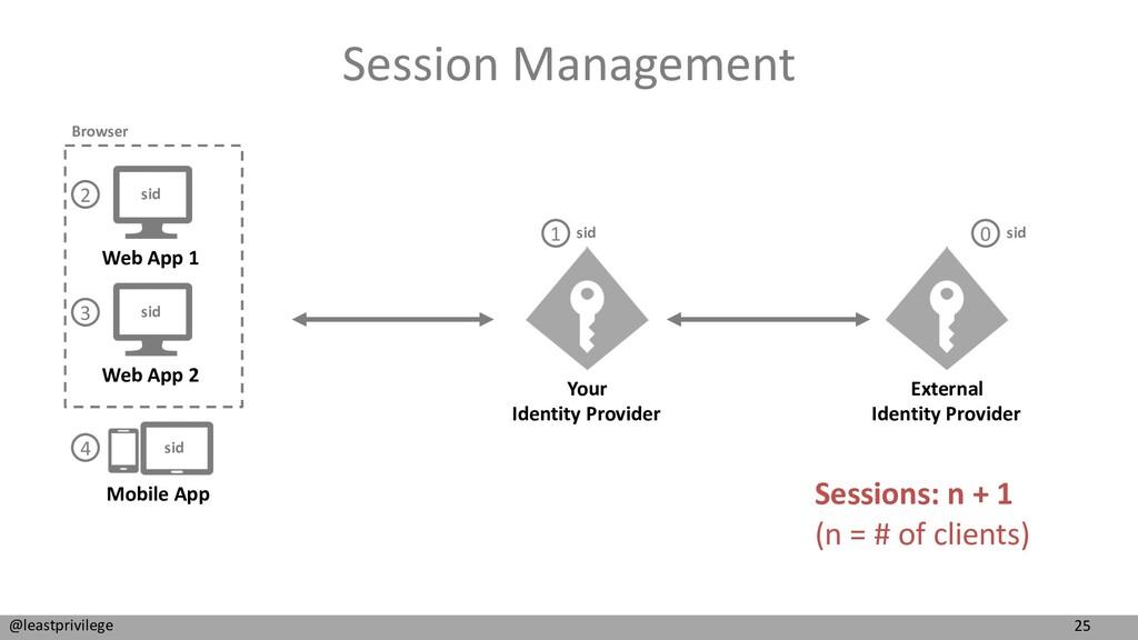 25 @leastprivilege Session Management Web App 1...